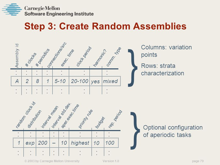 © 2003 by Carnegie Mellon University Version 1.0 page 79 Step 3: Create Random Assemblies # clocks # periodics exec.