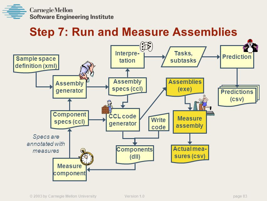 © 2003 by Carnegie Mellon University Version 1.0 page 83 Step 7: Run and Measure Assemblies Component specs (ccl) Write code CCL code generator Components (dll) Measure component Specs are annotated with measures Assembly generator Sample space definition (xml) Assemblies (exe) Measure assembly Actual mea- sures (csv) Assembly specs (ccl) Interpre- tation Tasks, subtasks a a Prediction Predictions (csv)