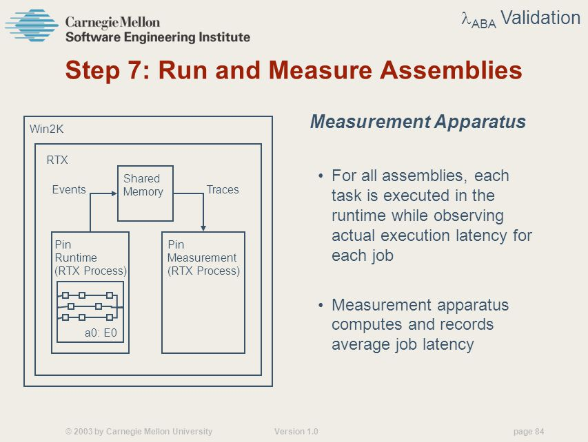 © 2003 by Carnegie Mellon University Version 1.0 page 84 Step 7: Run and Measure Assemblies Measurement Apparatus For all assemblies, each task is executed in the runtime while observing actual execution latency for each job Measurement apparatus computes and records average job latency ABA Validation Win2K RTX Pin Runtime (RTX Process) a0: E0 Pin Measurement (RTX Process) Shared Memory EventsTraces