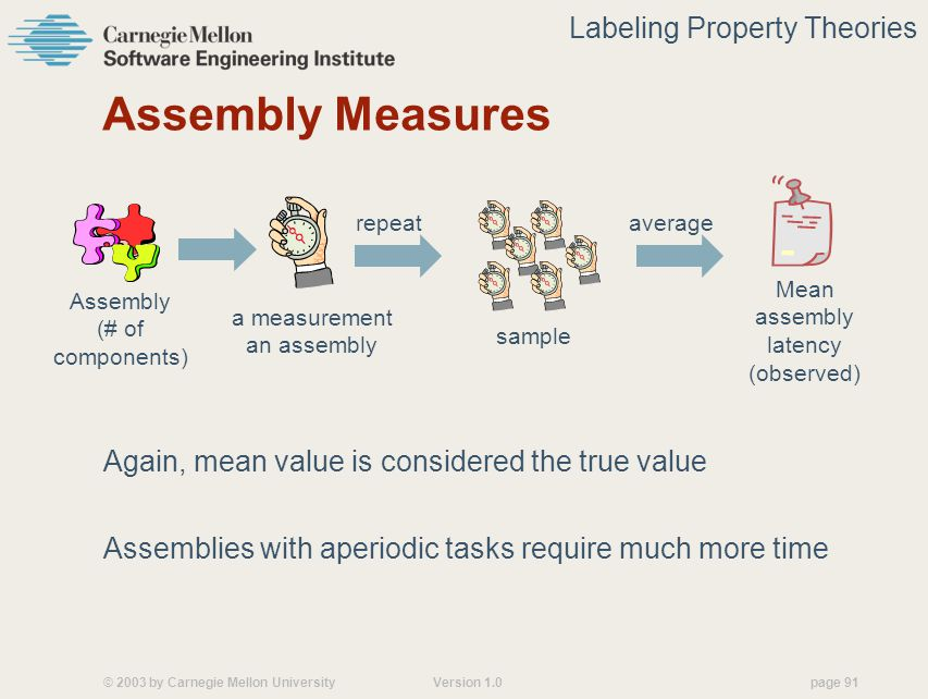 © 2003 by Carnegie Mellon University Version 1.0 page 91 Assembly Measures Again, mean value is considered the true value Assemblies with aperiodic tasks require much more time average sample Mean assembly latency (observed) repeat Assembly (# of components) a measurement an assembly Labeling Property Theories