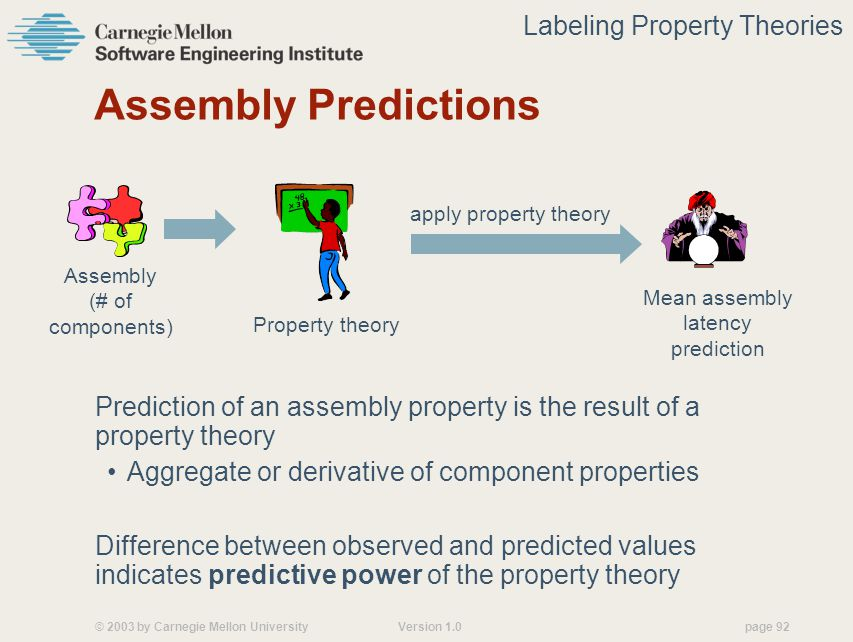 © 2003 by Carnegie Mellon University Version 1.0 page 92 Assembly Predictions Prediction of an assembly property is the result of a property theory Aggregate or derivative of component properties Difference between observed and predicted values indicates predictive power of the property theory apply property theory Property theory Mean assembly latency prediction Assembly (# of components) Labeling Property Theories