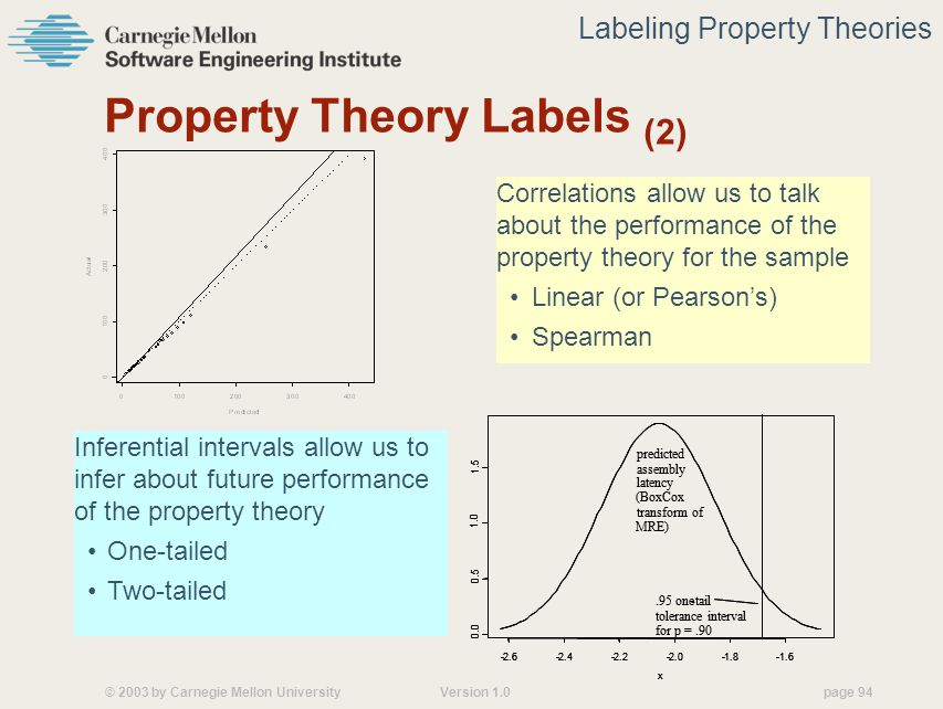 © 2003 by Carnegie Mellon University Version 1.0 page 94 Property Theory Labels (2) Correlations allow us to talk about the performance of the property theory for the sample Linear (or Pearson's) Spearman Labeling Property Theories Inferential intervals allow us to infer about future performance of the property theory One-tailed Two-tailed