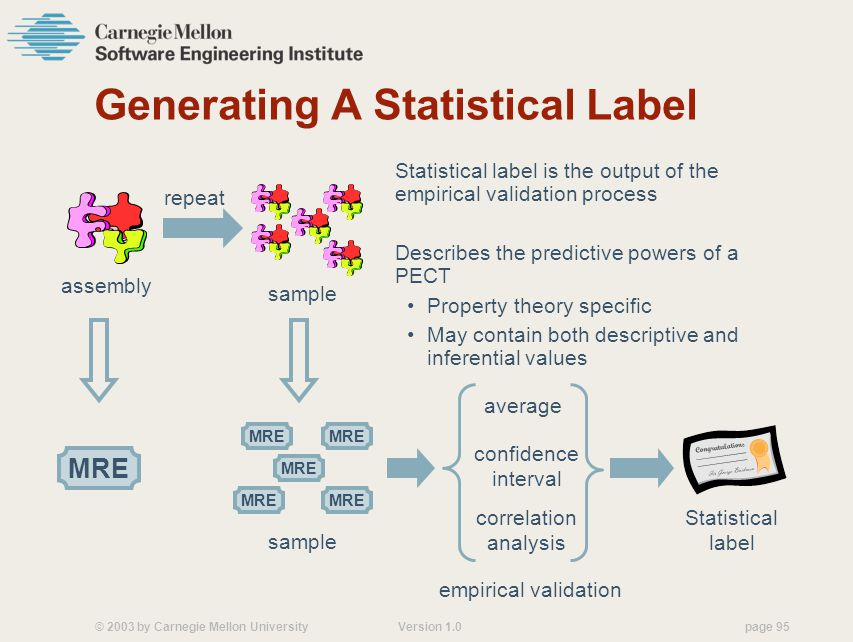 © 2003 by Carnegie Mellon University Version 1.0 page 95 Generating A Statistical Label Statistical label is the output of the empirical validation process Describes the predictive powers of a PECT Property theory specific May contain both descriptive and inferential values average sample repeat MRE assembly MRE sample confidence interval correlation analysis Statistical label empirical validation