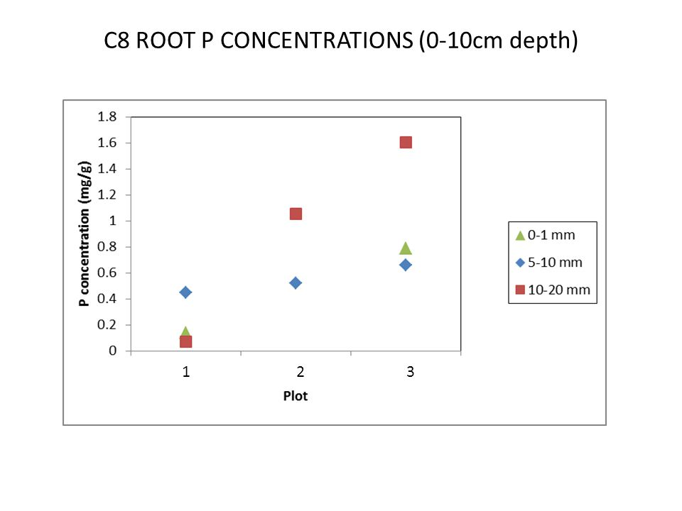 C8 ROOT P CONCENTRATIONS (0-10cm depth) 1 2 3