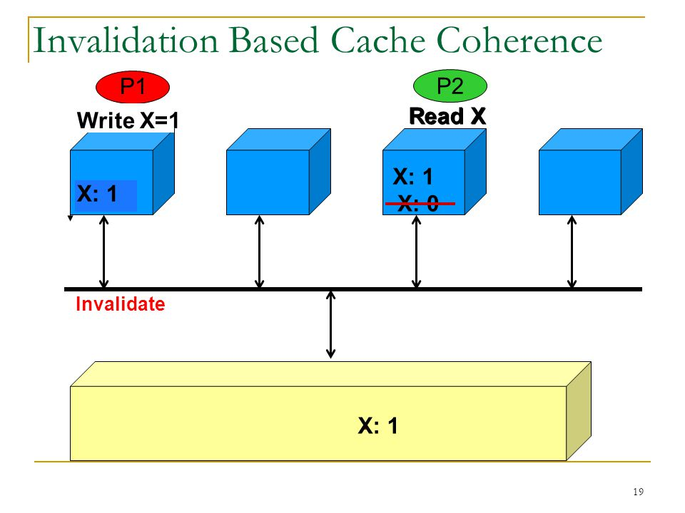 19 X: 0 Invalidation Based Cache Coherence X: 0 Read X X: 0 Read X Invalidate P1 P2 Write X=1 X: 1