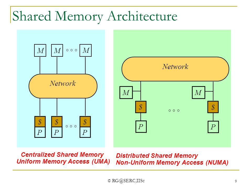 © RG@SERC,IISc 9 M Network  Centralized Shared Memory Uniform Memory Access (UMA) M M $ P $ P $ P  Network Distributed Shared Memory Non-Uni