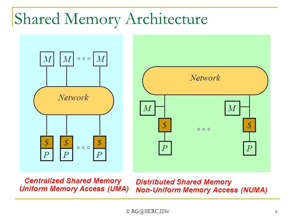 © RG@SERC,IISc 10 MultiCore Structure L2-Cache C0C2 L1$ L2-Cache C4C6 L1$ L2-Cache C1C3 L1$ L2-Cache C5C7 L1$ Memory