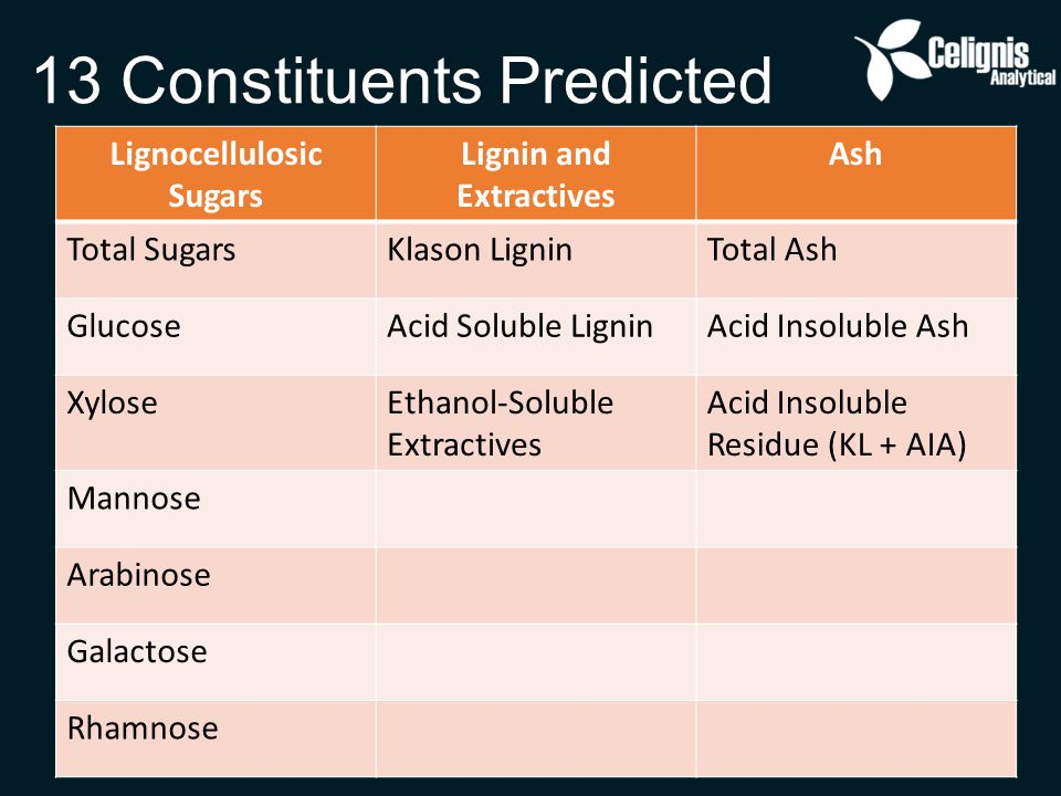 13 Constituents Predicted Lignocellulosic Sugars Lignin and Extractives Ash Total SugarsKlason LigninTotal Ash GlucoseAcid Soluble LigninAcid Insoluble Ash XyloseEthanol-Soluble Extractives Acid Insoluble Residue (KL + AIA) Mannose Arabinose Galactose Rhamnose