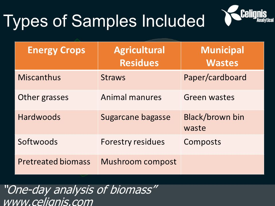 Types of Samples Included One-day analysis of biomass www.celignis.com Energy CropsAgricultural Residues Municipal Wastes MiscanthusStrawsPaper/cardboard Other grassesAnimal manuresGreen wastes HardwoodsSugarcane bagasseBlack/brown bin waste SoftwoodsForestry residuesComposts Pretreated biomassMushroom compost