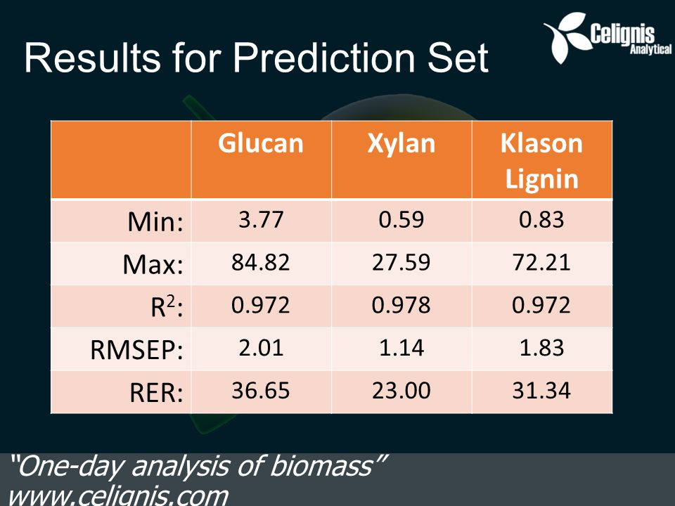 Results for Prediction Set One-day analysis of biomass www.celignis.com GlucanXylanKlason Lignin Min: 3.770.590.83 Max: 84.8227.5972.21 R2:R2: 0.9720.9780.972 RMSEP: 2.011.141.83 RER: 36.6523.0031.34
