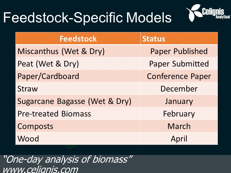 Feedstock-Specific Models One-day analysis of biomass www.celignis.com FeedstockStatus Miscanthus (Wet & Dry)Paper Published Peat (Wet & Dry)Paper Submitted Paper/CardboardConference Paper StrawDecember Sugarcane Bagasse (Wet & Dry)January Pre-treated BiomassFebruary CompostsMarch WoodApril