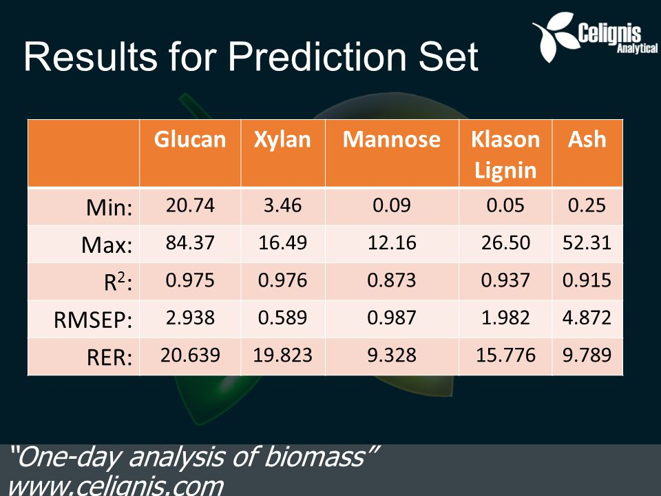 Results for Prediction Set One-day analysis of biomass www.celignis.com GlucanXylanMannoseKlason Lignin Ash Min: 20.743.460.090.050.25 Max: 84.3716.4912.1626.5052.31 R2:R2: 0.9750.9760.8730.9370.915 RMSEP: 2.9380.5890.9871.9824.872 RER: 20.63919.8239.32815.7769.789