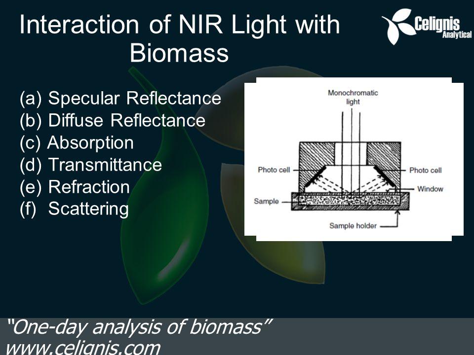 Regression Plot – Klason Lignin One-day analysis of biomass www.celignis.com