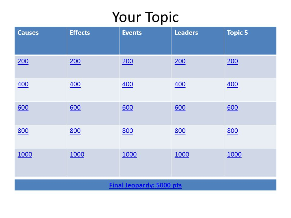 Your Topic CausesEffectsEventsLeadersTopic 5 200 400 600 800 1000 Final Jeopardy: 5000 pts