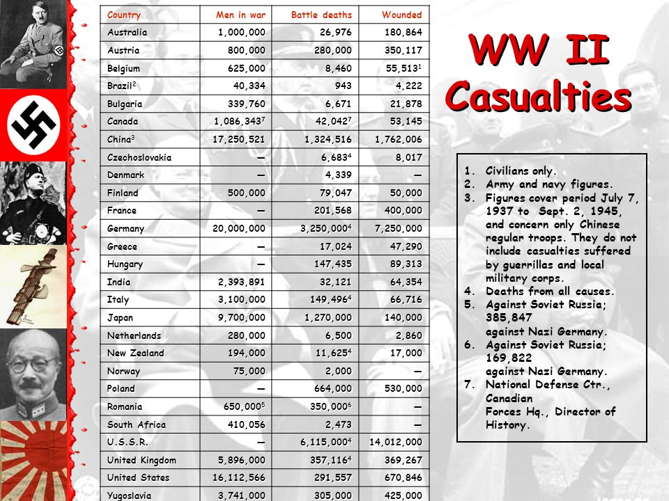 WW II Casualties: Asia Each symbol indicates 100,000 dead in the appropriate theater of operations
