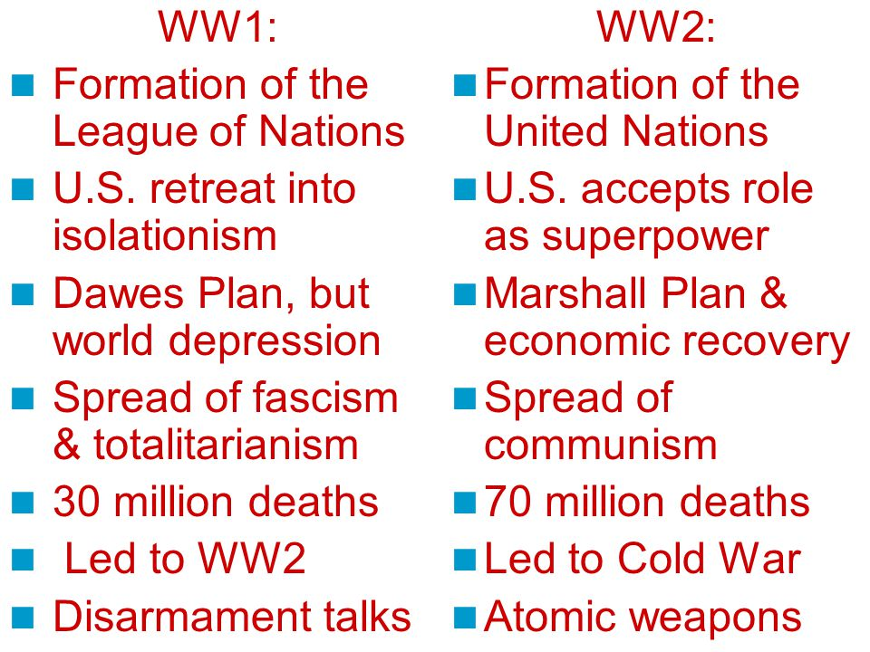 WW1: Formation of the League of Nations U.S.