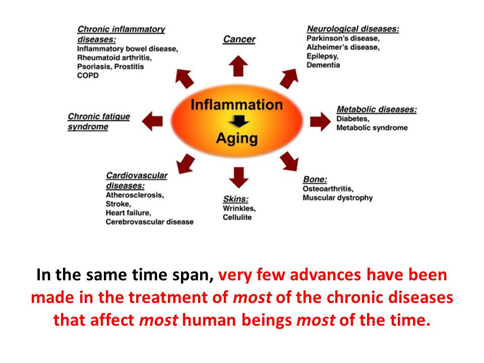 In the same time span, very few advances have been made in the treatment of most of the chronic diseases that affect most human beings most of the tim