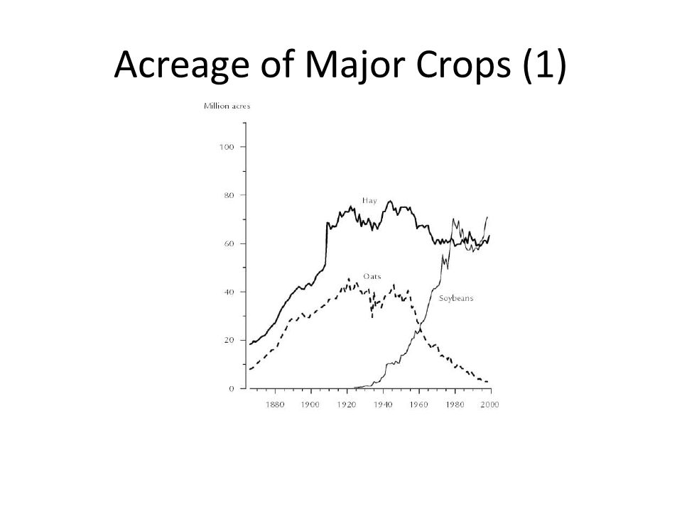 Acreage of Major Crops (1)