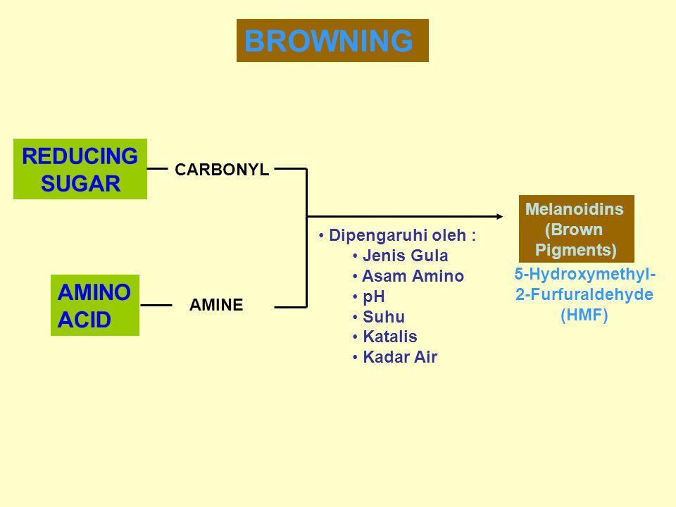 BROWNING REDUCING SUGAR AMINO ACID CARBONYL AMINE Melanoidins (Brown Pigments) Dipengaruhi oleh : Jenis Gula Asam Amino pH Suhu Katalis Kadar Air 5-Hydroxymethyl- 2-Furfuraldehyde (HMF)