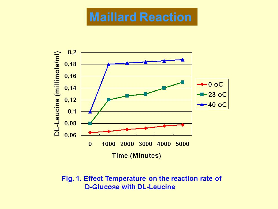 Maillard Reaction Fig. 1. Effect Temperature on the reaction rate of D-Glucose with DL-Leucine