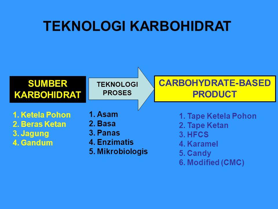 TEKNOLOGI KARBOHIDRAT SUMBER KARBOHIDRAT TEKNOLOGI PROSES CARBOHYDRATE-BASED PRODUCT 1.Ketela Pohon 2.Beras Ketan 3.Jagung 4.Gandum 1.Tape Ketela Pohon 2.Tape Ketan 3.HFCS 4.Karamel 5.Candy 6.Modified (CMC) 1.Asam 2.Basa 3.Panas 4.Enzimatis 5.Mikrobiologis