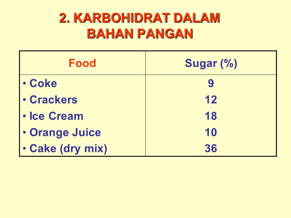 2. KARBOHIDRAT DALAM BAHAN PANGAN FoodSugar (%) Coke Crackers Ice Cream Orange Juice Cake (dry mix) 9 12 18 10 36