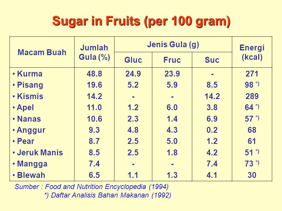 Sugar in Fruits (per 100 gram) Macam Buah Jumlah Gula (%) Jenis Gula (g) Energi (kcal) GlucFrucSuc Kurma Pisang Kismis Apel Nanas Anggur Pear Jeruk Manis Mangga Blewah 48.8 19.6 14.2 11.0 10.6 9.3 8.7 8.5 7.4 6.5 24.9 5.2 - 1.2 2.3 4.8 2.5 - 1.1 23.9 5.9 - 6.0 1.4 4.3 5.0 1.8 - 1.3 - 8.5 14.2 3.8 6.9 0.2 1.2 4.2 7.4 4.1 271 98 *) 289 64 *) 57 *) 68 61 51 *) 73 *) 30 Sumber : Food and Nutrition Encyclopedia (1994) *) Daftar Analisis Bahan Makanan (1992)