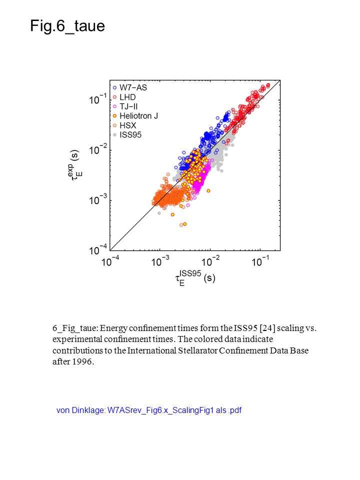 Fig.6_taue 6_Fig_taue: Energy confinement times form the ISS95 [24] scaling vs.