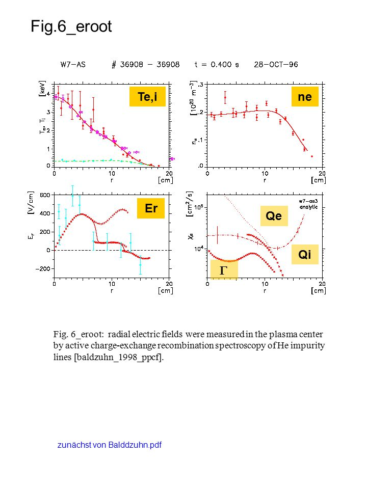 Fig.6_bleuel Fig.Radial-poloidal correlation function (time lag = 0).