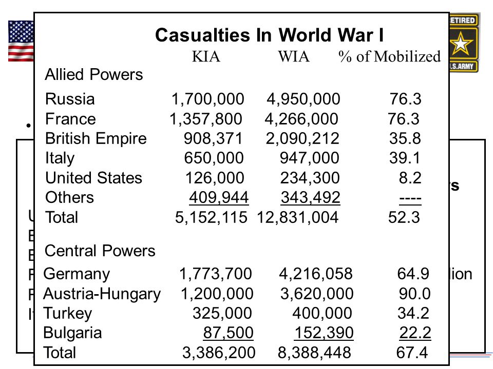 The Continuation of the First World War, 1939-1941 The Failure of the League of Nations Failure in Europe Oct 35 Italy invades Abyssinia Mar 36 Occupation of Rhineland Mar 38 Annexation of Austria Sep 38 Annexation of Sudetenland Mar 39 Take over of Czechoslavakia Apr 39 Italy occupies Albania Jul 36 – Mar 39 Spanish Civil War 1 Sep 39 Invasion of Poland Failure in Asia 31-32 Japan occupies Manchuria Jul 37 – Dec 39 Invasion & occupation of whole North East quarter of China Sep 40 Occupation of French Indo-China 7 Dec 41 Pearl Harbor No other countries tried to stop the aggression