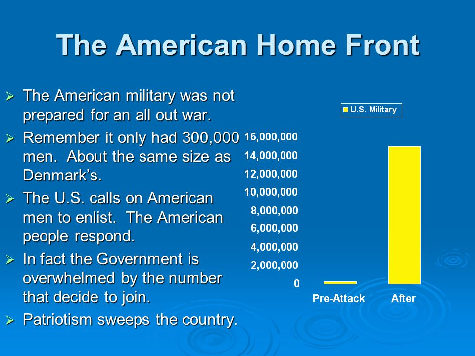 The American Home Front  The American military was not prepared for an all out war.  Remember it only had 300,000 men. About the same size as Denmar