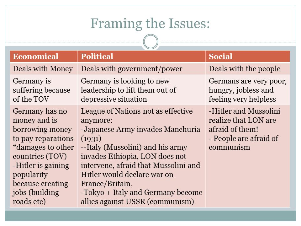Framing the Issues- Political continued… Hitler wants German's everywhere to be united- he looks at the population at Austria  Austria is mostly German speaking– Hitler want Austria to be a part of Germany now  Austria cannot defend against Hitler/Germany's army  France and Britain don't intervene (afraid)  Hitler has his eye on Czechoslovakia next (3 million German speakers)– he claims the Germans there are oppressed and need to be freed  Britain, France and Soviet Union said they would help the Czech's – they met with Hitler, they gave in to him (to avoid another war)  Hitler claimed this was his last demand, they believed him  Germany conquers the Czech within months (1938)