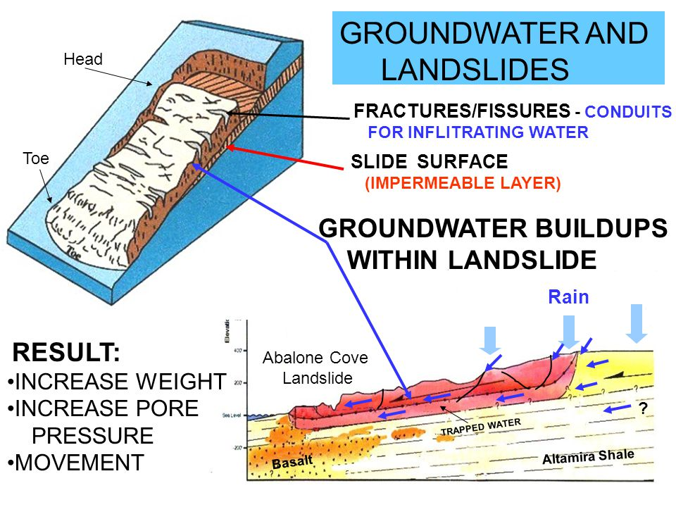 Abalone Cove Landslide Altamira Shale Basalt SLIDE SURFACE (IMPERMEABLE LAYER) Rain GROUNDWATER BUILDUPS WITHIN LANDSLIDE FRACTURES/FISSURES - CONDUIT