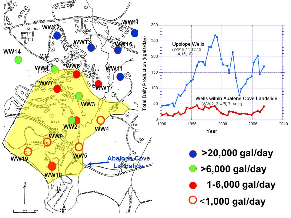 WW1 WW14 WW12 WW13 WW15 WW16 WW8 WW11 WW17 WW6 WW7 WW3 WW2 WW4 WW9 WW5 WW19 WW18 Abalone Cove Landslide >6,000 gal/day 1-6,000 gal/day <1,000 gal/day