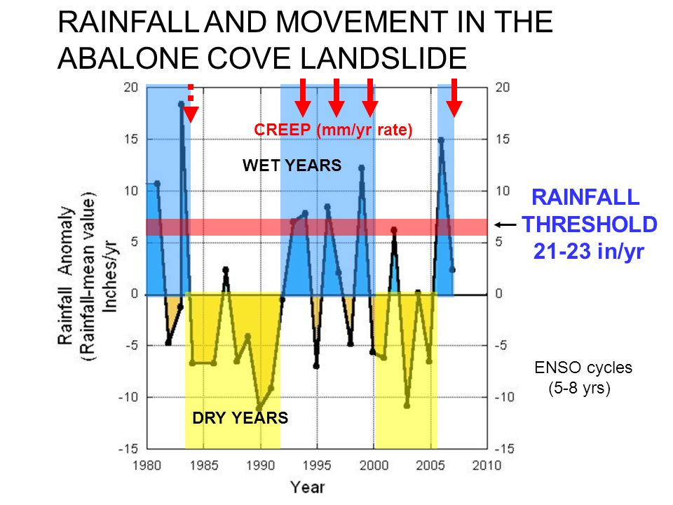 RAINFALL THRESHOLD 21-23 in/yr RAINFALL AND MOVEMENT IN THE ABALONE COVE LANDSLIDE WET YEARS DRY YEARS CREEP (mm/yr rate) ENSO cycles (5-8 yrs)