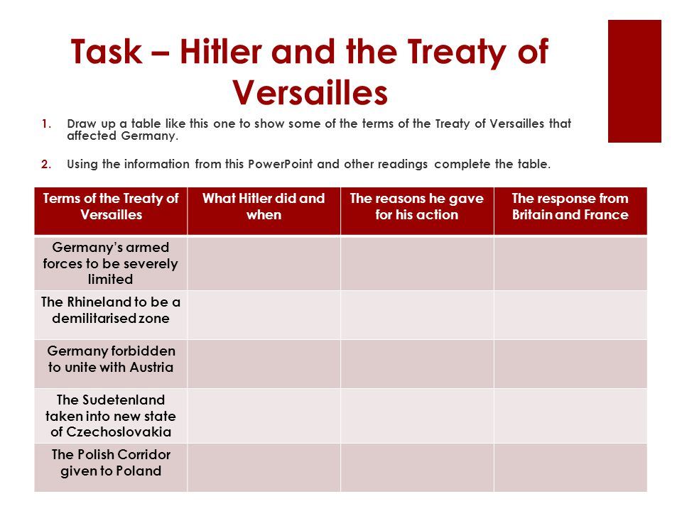 Task – Hitler and the Treaty of Versailles 1.Draw up a table like this one to show some of the terms of the Treaty of Versailles that affected Germany