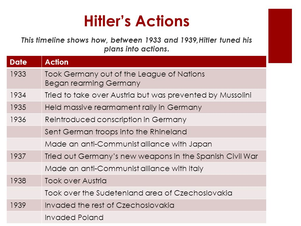 Hitler's Actions This timeline shows how, between 1933 and 1939,Hitler tuned his plans into actions. DateAction 1933Took Germany out of the League of