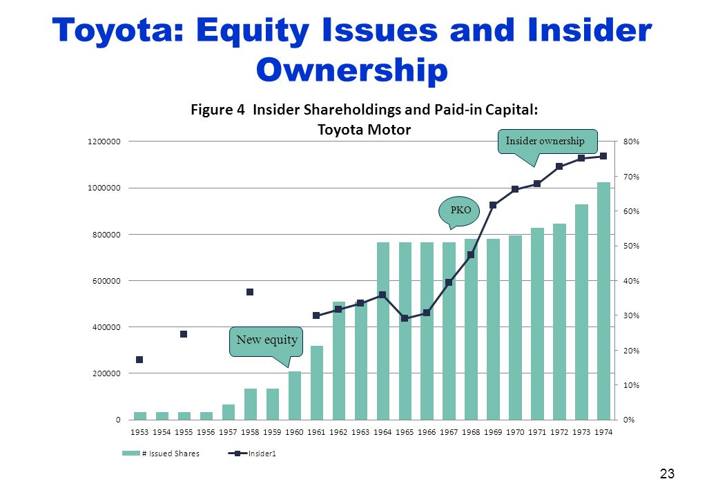 Toyota: Equity Issues and Insider Ownership 23
