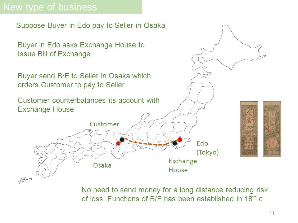 Edo (Tokyo) Exchange House Osaka Suppose Buyer in Edo pay to Seller in Osaka Buyer in Edo asks Exchange House to Issue Bill of Exchange Buyer send B/E to Seller in Osaka which orders Customer to pay to Seller Customer Customer counterbalances its account with Exchange House No need to send money for a long distance reducing risk of loss.