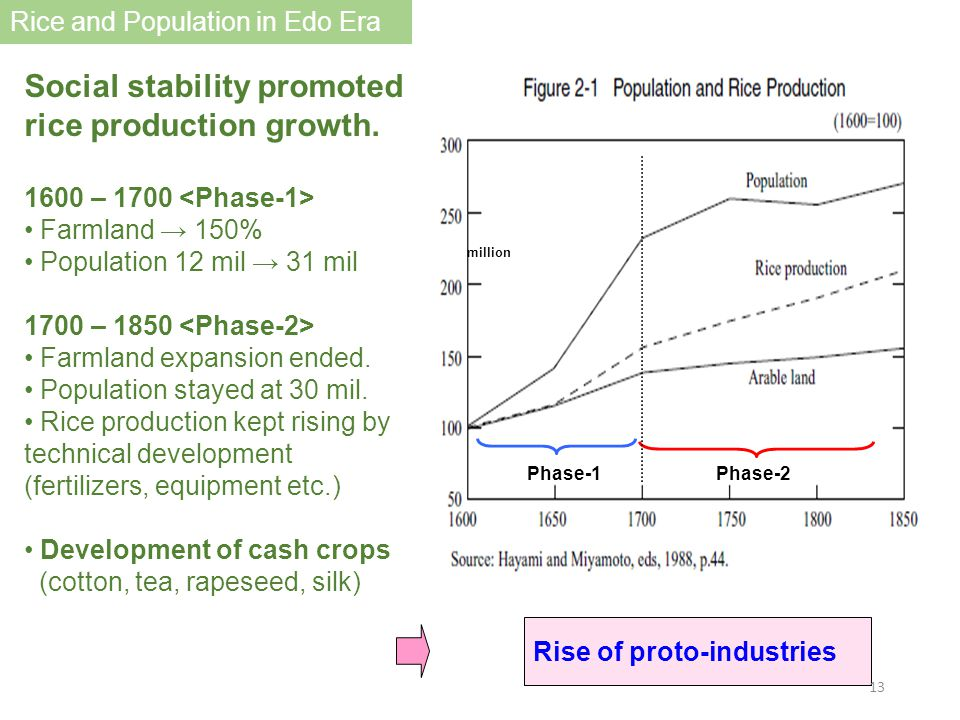 Social stability promoted rice production growth. 1600 – 1700 Farmland → 150% Population 12 mil → 31 mil 1700 – 1850 Farmland expansion ended. Populat