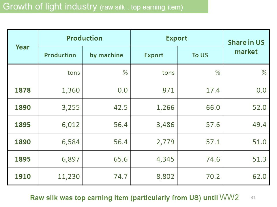 Growth of light industry (raw silk : top earning item) Raw silk was top earning item (particularly from US) until WW2 Year ProductionExport Share in US market Productionby machineExportTo US tons% % 18781,3600.087117.40.0 18903,25542.51,26666.052.0 18956,01256.43,48657.649.4 18906,58456.42,77957.151.0 18956,89765.64,34574.651.3 191011,23074.78,80270.262.0 31