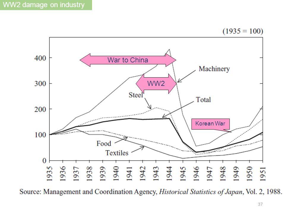 WW2 damage on industry Korean War WW2 War to China 37