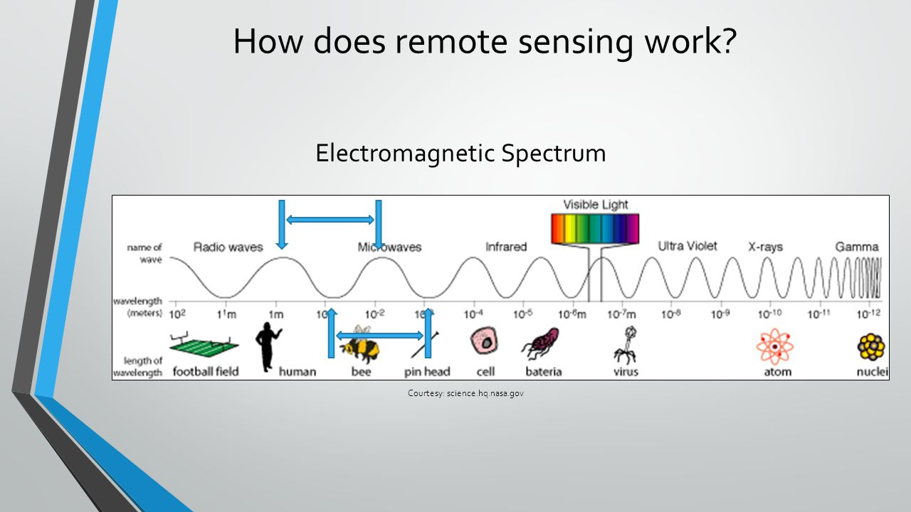 How does remote sensing work? Electromagnetic Spectrum Courtesy: science.hq.nasa.gov