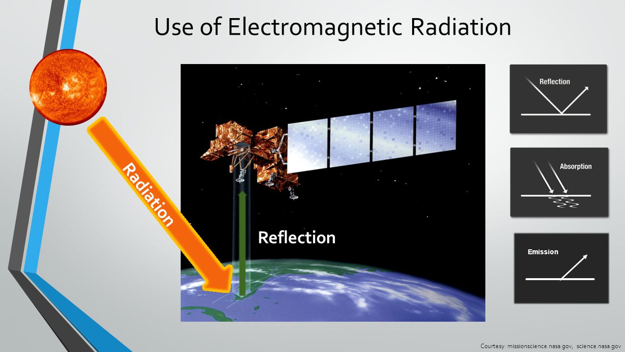 Use of Electromagnetic Radiation Courtesy: missionscience.nasa.gov, science.nasa.gov Emission Reflection Radiation