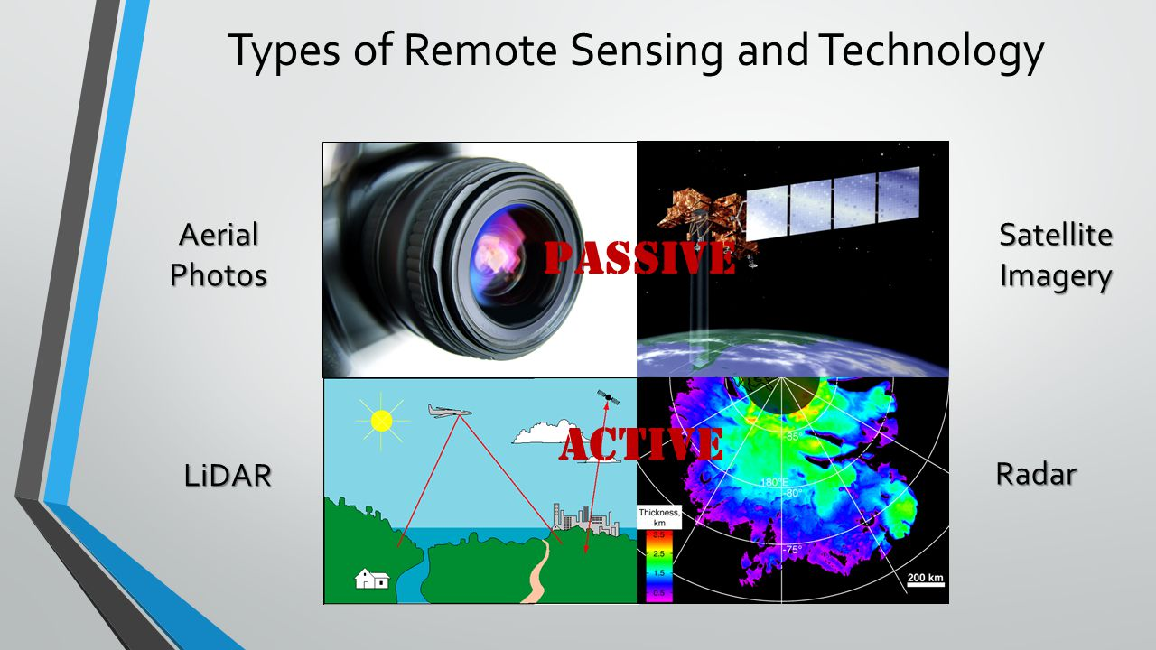 Types of Remote Sensing and Technology Passive The sensor receives and measures incoming radiation Ex: Film photography, IR photography Active Send out radiation and measure how much is reflected back to the sensor or how long it takes to return Ex: Radar, Lidar AerialPhotos LiDAR Radar Satellite Imagery ACTIVE PASSIVE