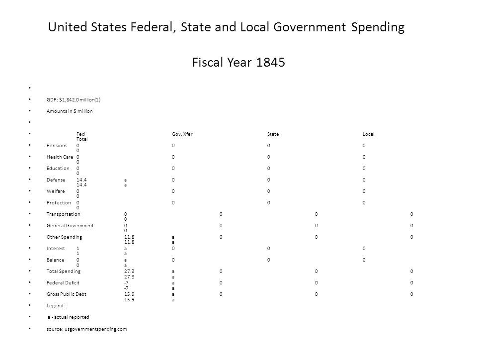 United States Federal, State and Local Government Spending Fiscal Year 1845 GDP: $1,842.0 million(1) Amounts in $ million FedGov.