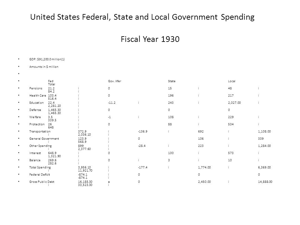 United States Federal, State and Local Government Spending Fiscal Year 1930 GDP: $91,200.0 million(1) Amounts in $ million FedGov.