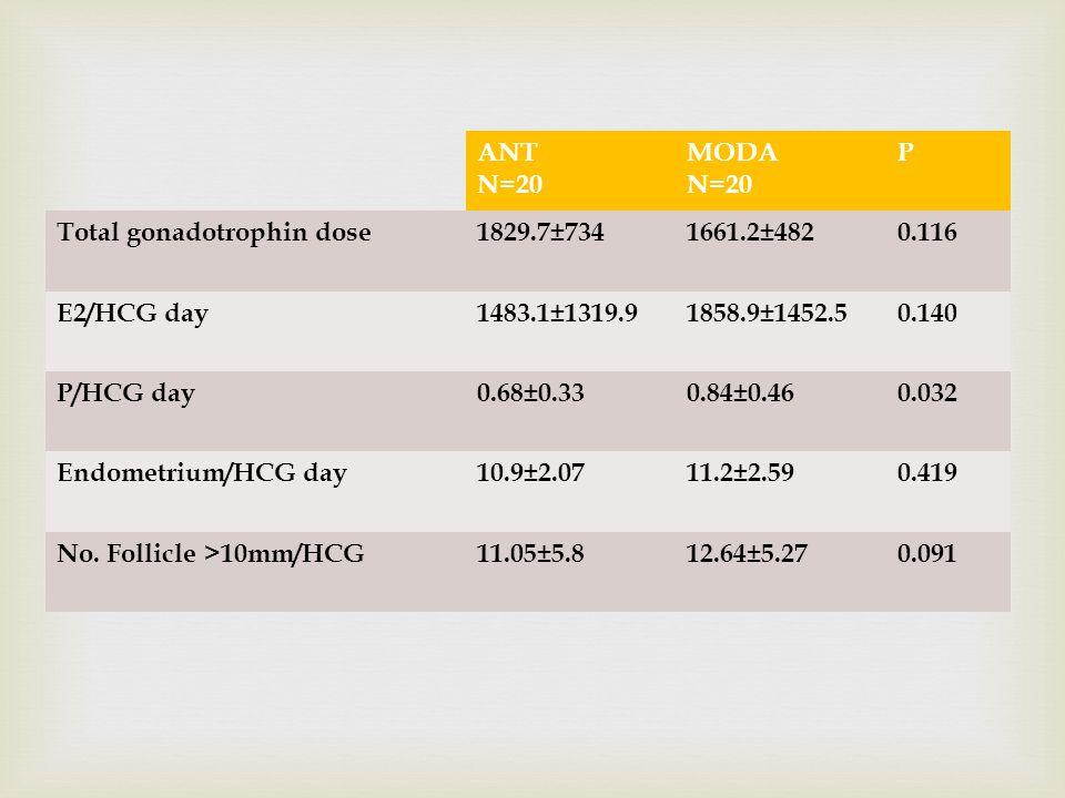 ANT N=20 MODA N=20 P Total gonadotrophin dose1829.7±7341661.2±4820.116 E2/HCG day1483.1±1319.91858.9±1452.50.140 P/HCG day0.68±0.330.84±0.460.032 Endo