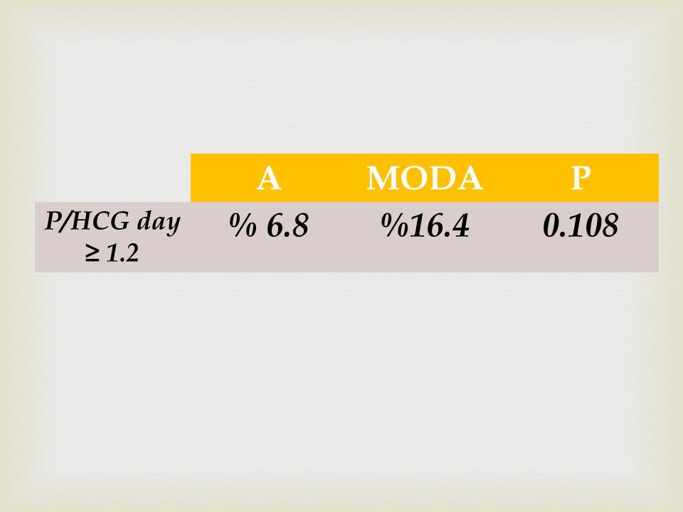 AMODAP P/HCG day ≥ 1.2 % 6.8%16.40.108