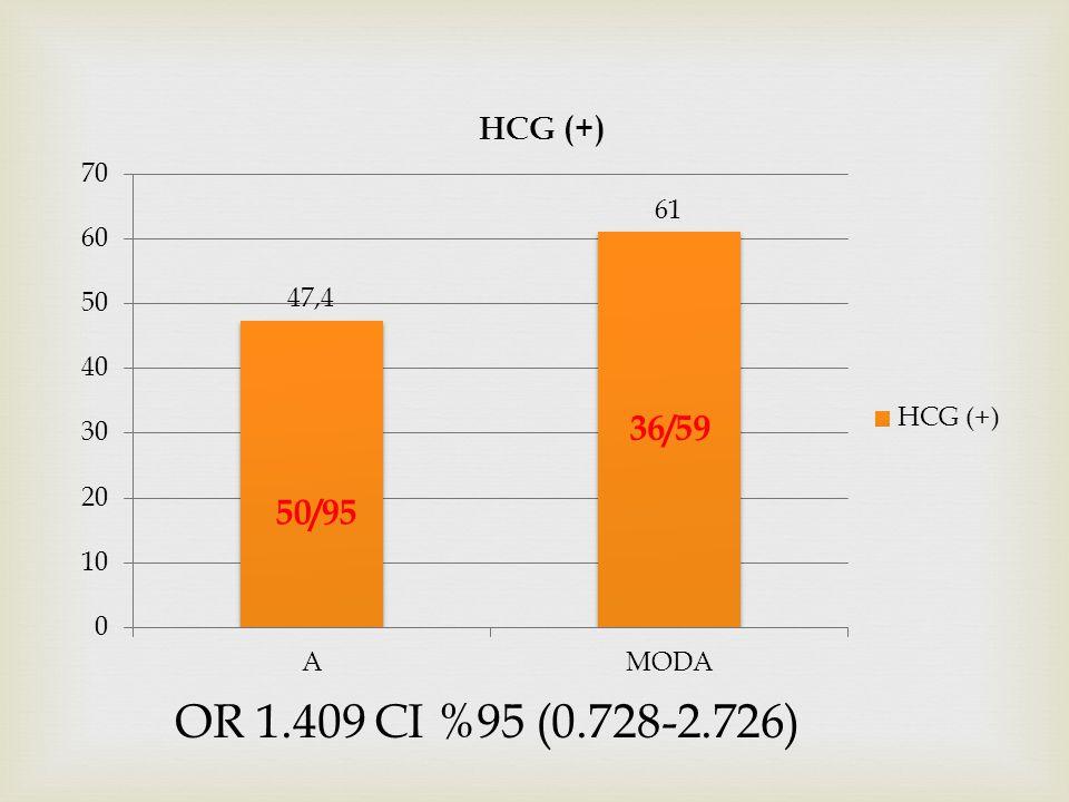OR 1.409 CI %95 (0.728-2.726)